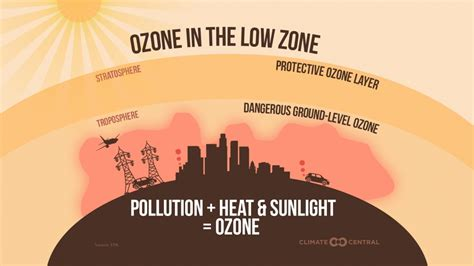 Climate Change is Threatening Air Quality across the