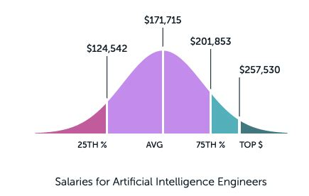How to become Azure AI Engineer? - Whizlabs Blog
